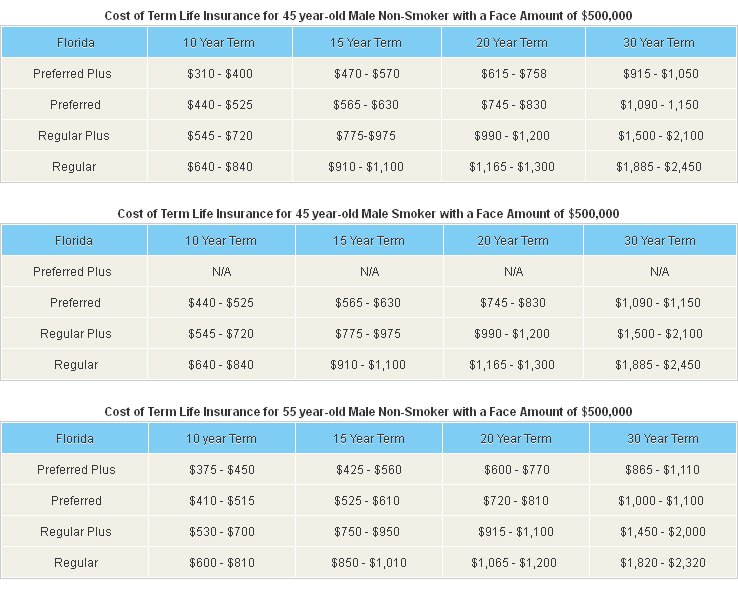Cost on Term Life Insurance Rates Chart