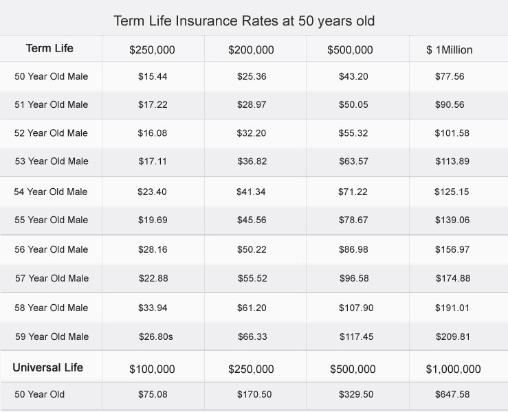 Term Life Insurance Rates at Over 50 Years Old