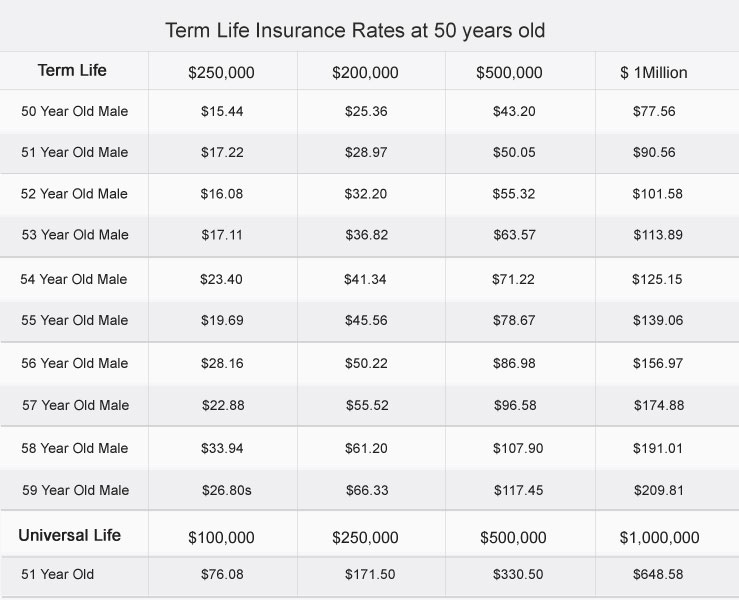 Term Life Insurance at Age 51