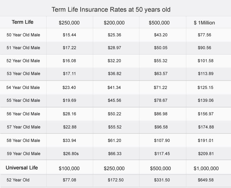 Charmant Term Life Insurance At Age 52