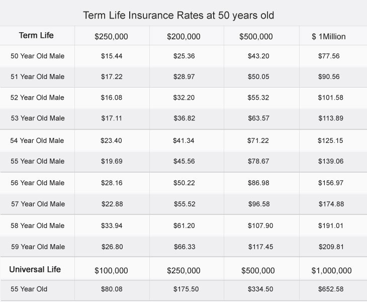 Term Life Insurance at 55 Years Old