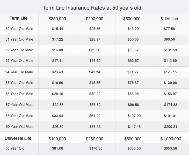Life Insurance Rate Quote Fascinating Plan The Future With Term Life Insurance At 56