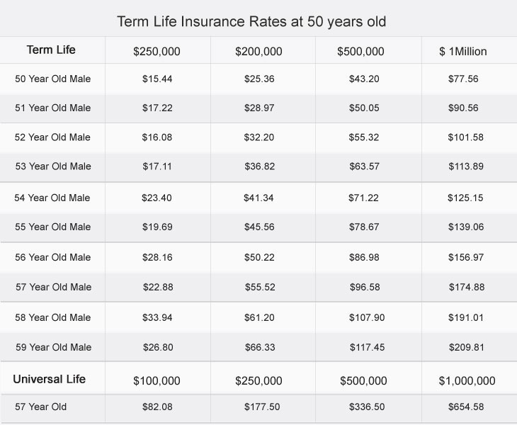 Term Life Insurance at 57 Years Old