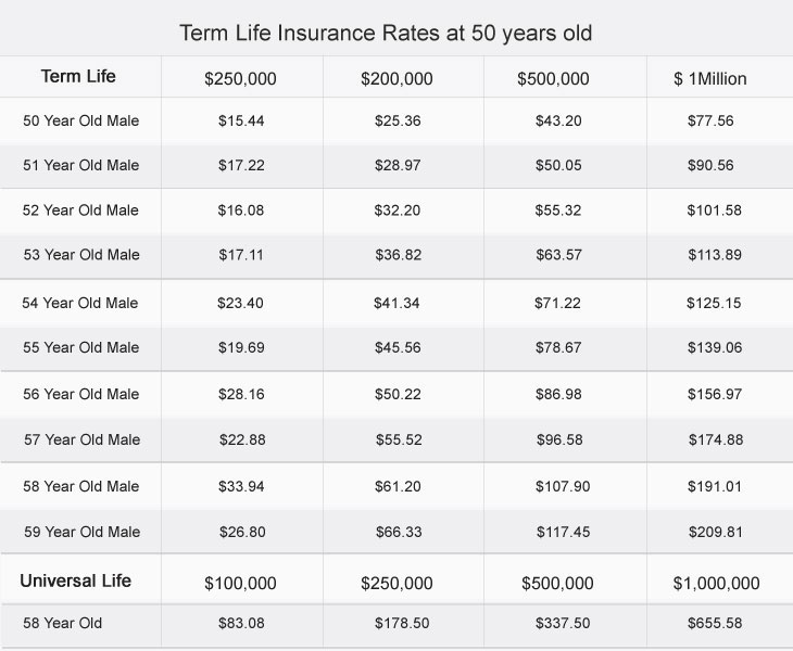 Term Life Insurance at 58 Years Old
