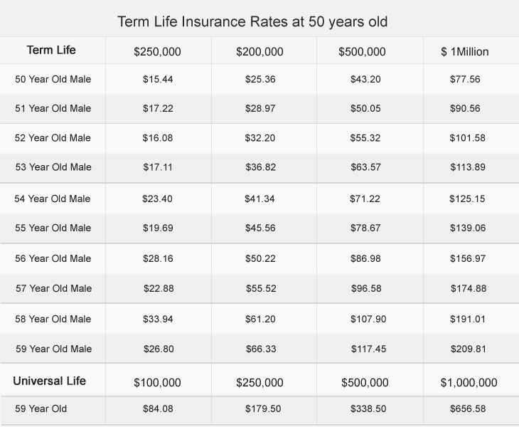 Term Life Insurance at 59 Years Old